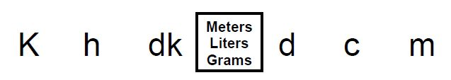 Metric Unit Conversions (An acronym song): Song Lyrics and Sound Clip