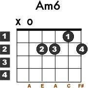 Learn how to Play the Am6 Guitar Chord - Learn Acoustic Guitar - Free Lessons For Beginners