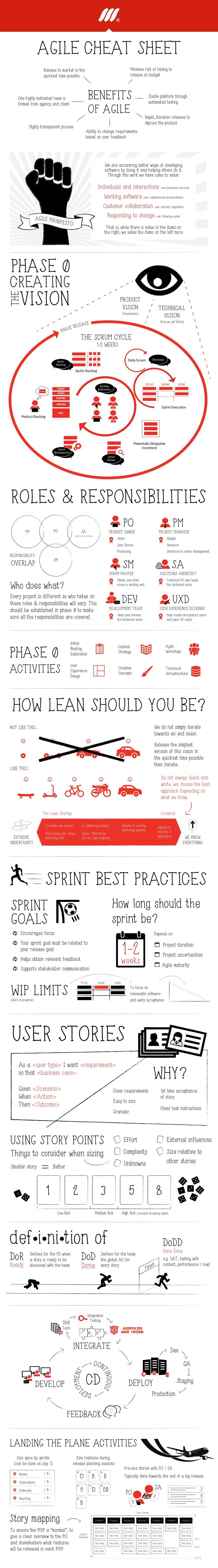 As usual I want to share with you an infographics that describes Agile just in a nutshell. Original source you can find by the link: