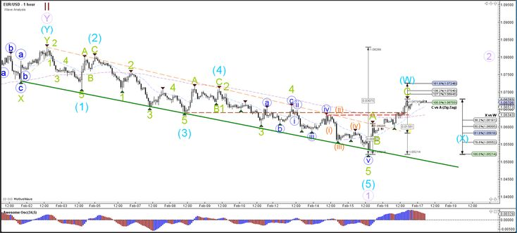 EUR/USD, USD/JPY Complete Wave-1 and Retrace for Wave-2  - Your capital is at risk