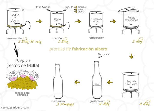 más de 25 ideas increíbles sobre elaboración de cerveza casera en