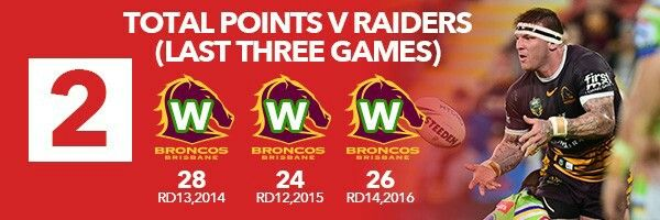 2. The Broncos put on points V Raiders  Last week V Melbourne felt like a bit of a grind for Brisbane who only scored 12 points but this week should be a little different if recent history is anything to go by.  Brisbane have scored at least 24 points in each of their last three games V Raiders which means hopefully for them it will be the complete opposite of last week down in Melbourne.