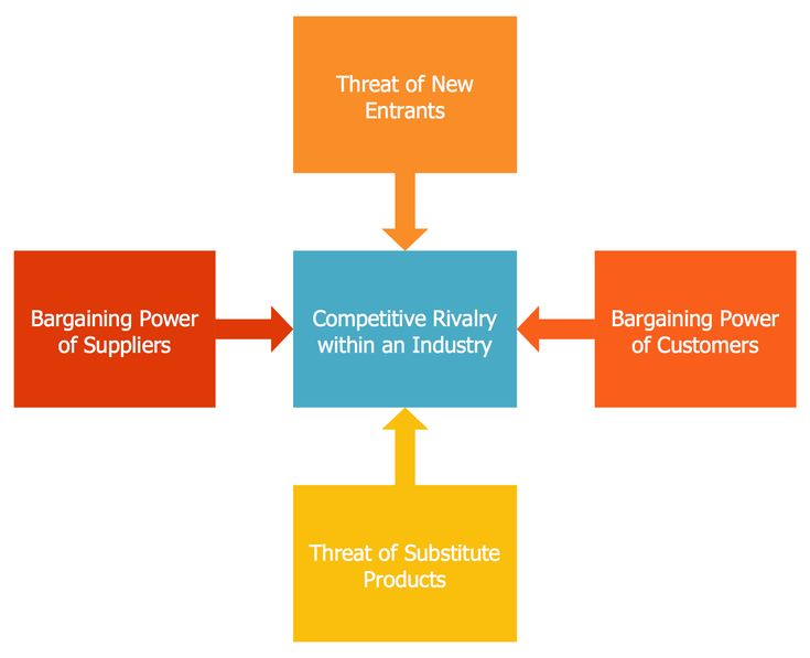 Marketing Diagram — Five Forces Model | This sample identifies five key factors crucial for a competition in the industry, these are: Power of supplier, Threat of Entrant, Power of buyer, Threat of Substitutes, and Competitive Rivalry. Three of them are the factors from the horizontal competition and two forces are from vertical #competition.