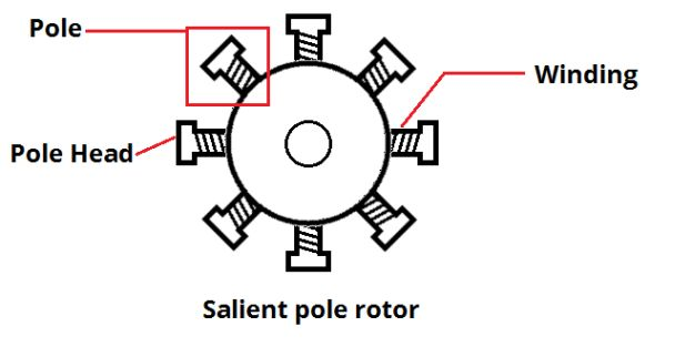 How do I calculate winding data of a motor for particular