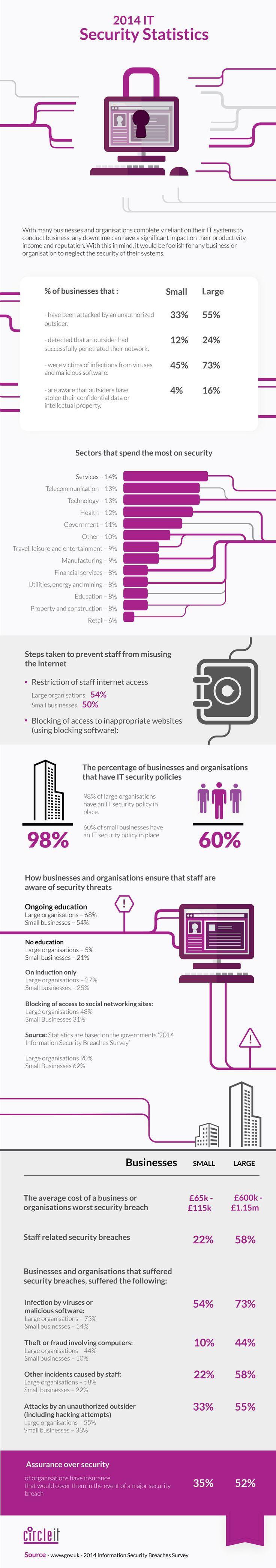 2014 - IT security Statistics #ITSecurity #ITSecurityStatistics