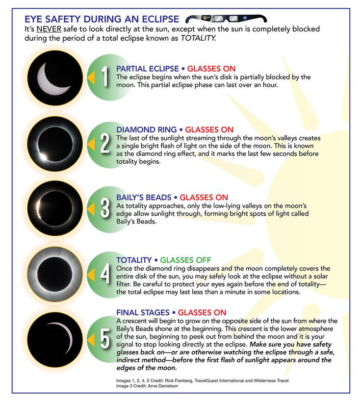 Related image | Solar system exploration, Eclipse, Solar ...