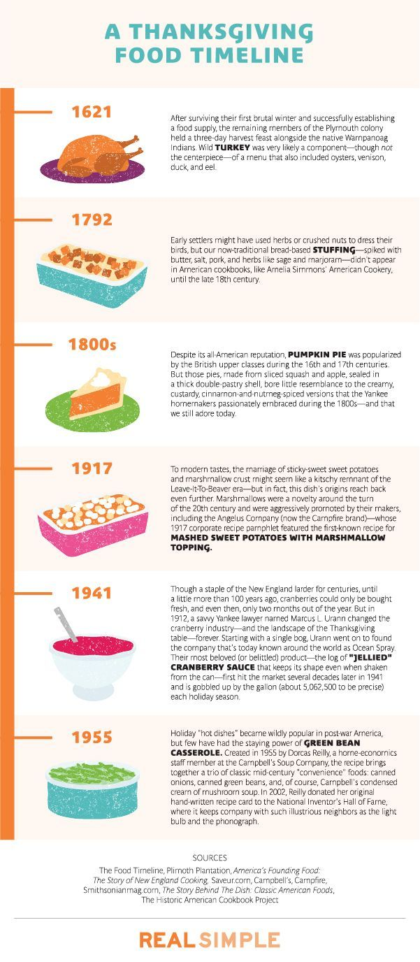 Can't imagine the fourth Thursday of November without a big slice of pumpkin pie? Here's how it, and five other Thanksgiving foods, ended up on your plate.