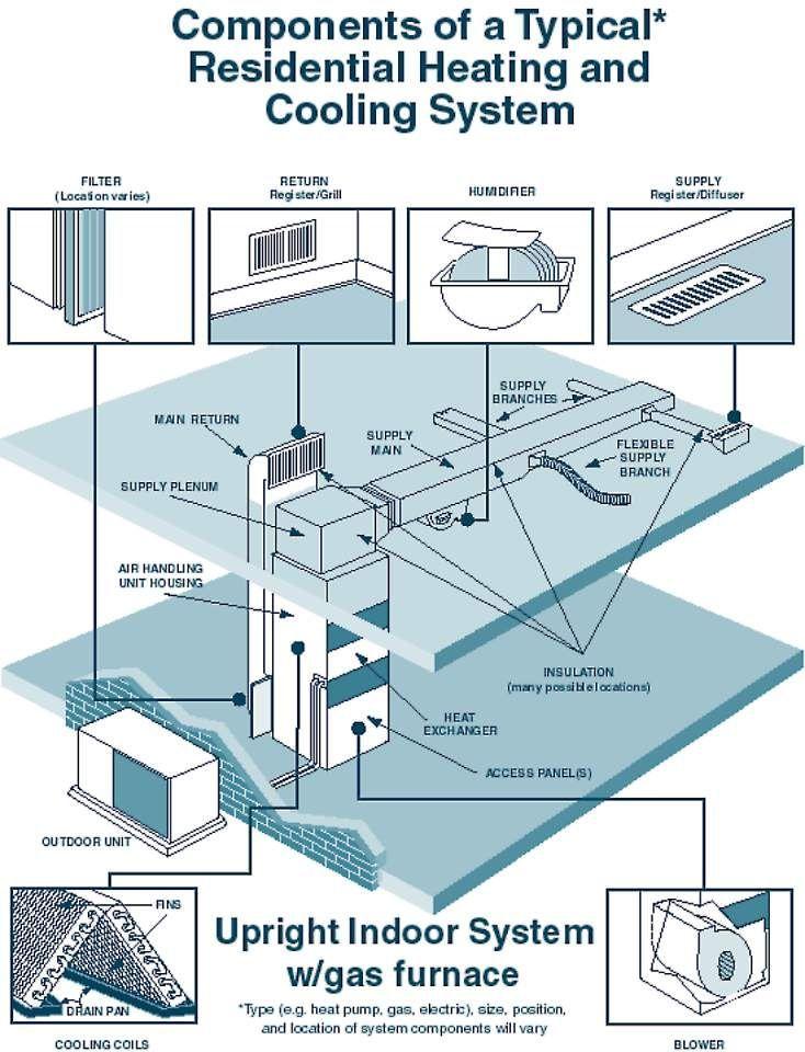 Hvac System Typical Hvac Design Hvac System Hvac Air