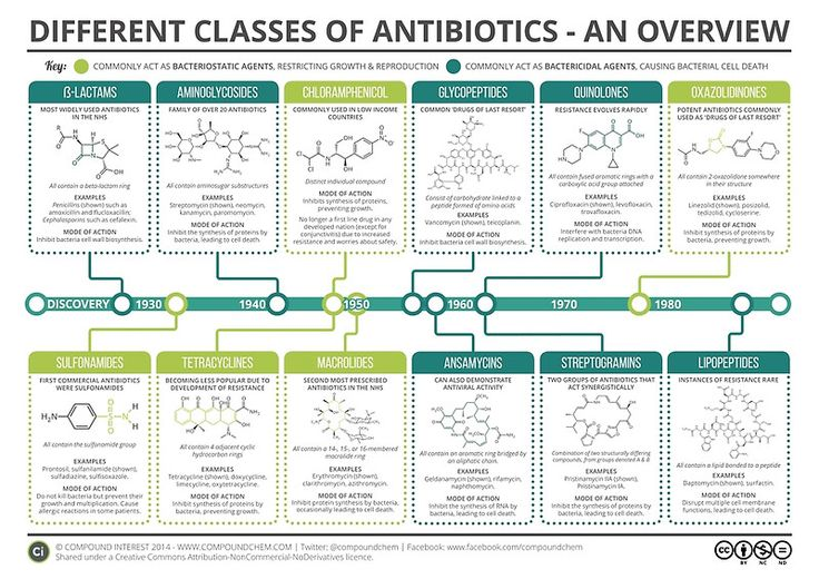 Guide to Antibiotics | Poster | Poster and People