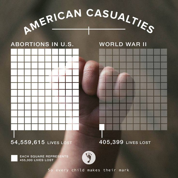 See the comparison of lives lost to abortion vs. lives lost in World War II.