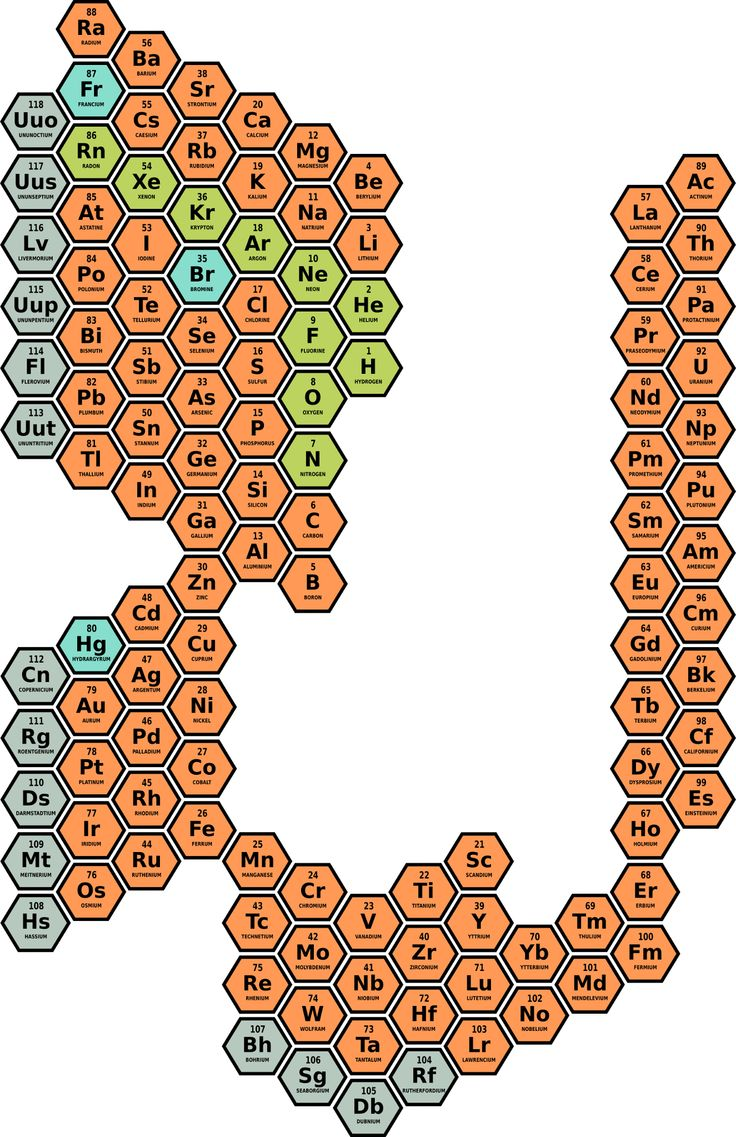 40 best chemistry images on pinterest chemistry biochemistry figure 7 the elements of matter in the hexagonal periodic table being represented within the gamestrikefo Image collections
