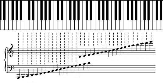 Resultado de imagen para pentagrama completo clave de sol musical descendente