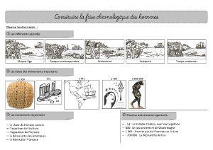 Histoire CE2 – La frise chronologique des hommes « Cartable d'une maitresse