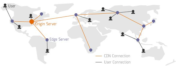 The Beginner's Guide to Content Delivery Networks