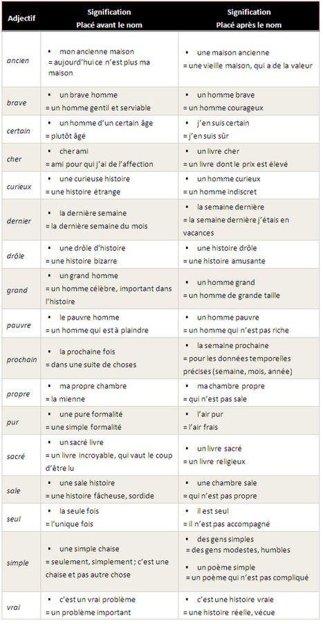 Changement de sens de l'adjectif selon sa position | Ressources visuelles de FLE | Scoop.it