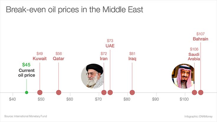 Impact of Crude Oil price fall on OPEC countries: