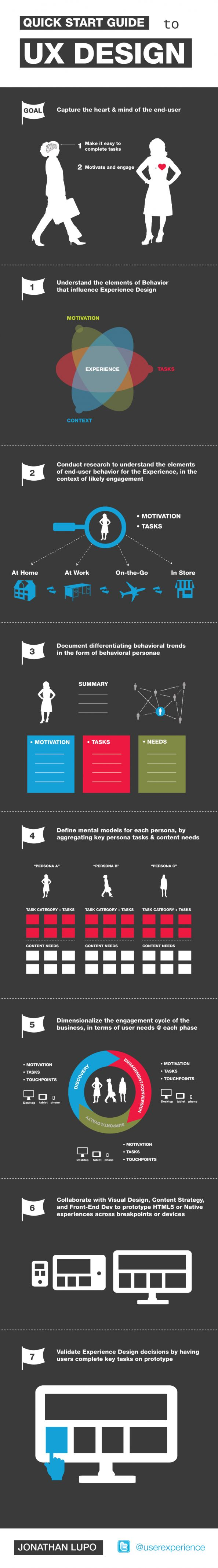 A Quick Start Guide to UX Design - #Infographic #Website #UX