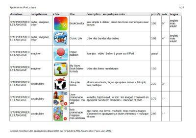 Liste détaillée d'applications ipad pour enfants - PDF