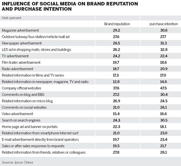 how advertising influence chinese consumers' behavior Consumer attitudes toward the company than a similar advertisement without a   societies may pay more attention to the social impact of business behavior.