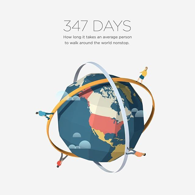 It takes a normal person 347 days to walk around the world. #information #infographic #info #illustration #art #digital #digitalart #earth #globe #walk