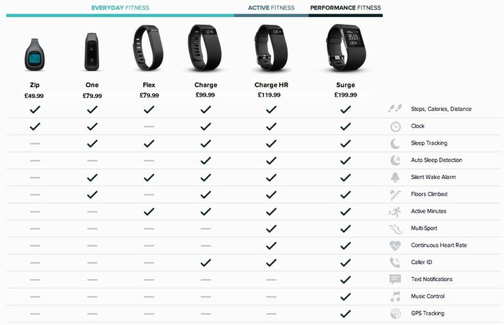 Which Fitbit is best? Fitbit Flex vs Fitbit Charge vs Surge, One or Zip - PC Advisor