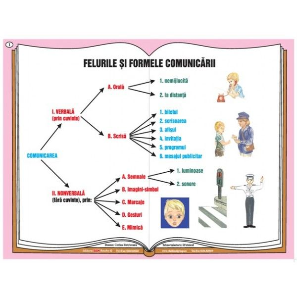 Plansa Felurile si formele comunicarii