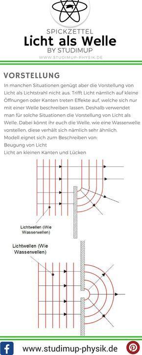 Vorstellung von Licht als Welle. Physik Spickzettel zur Optik. Physik für die Schule einfach lernen auf Studimup.