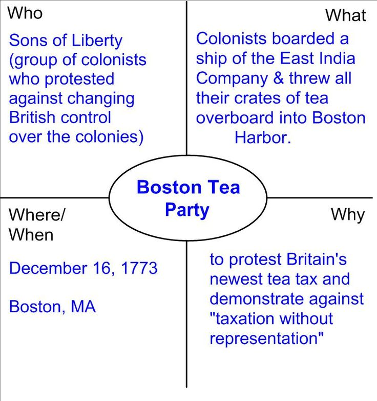 Boston Tea Party week 3