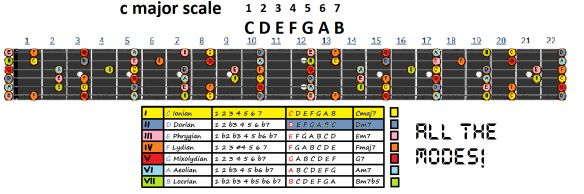 colours of the c major scale