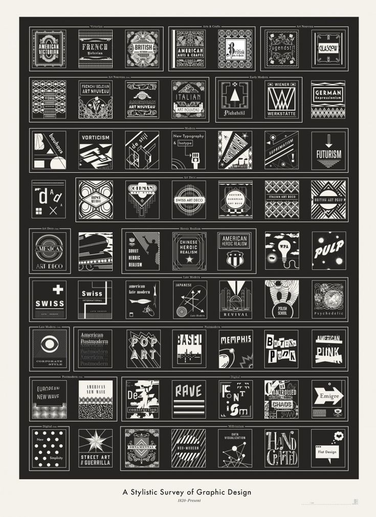 A Stylistic Survey of Graphic Design, Poster by Pop Chart Lab. Nice!