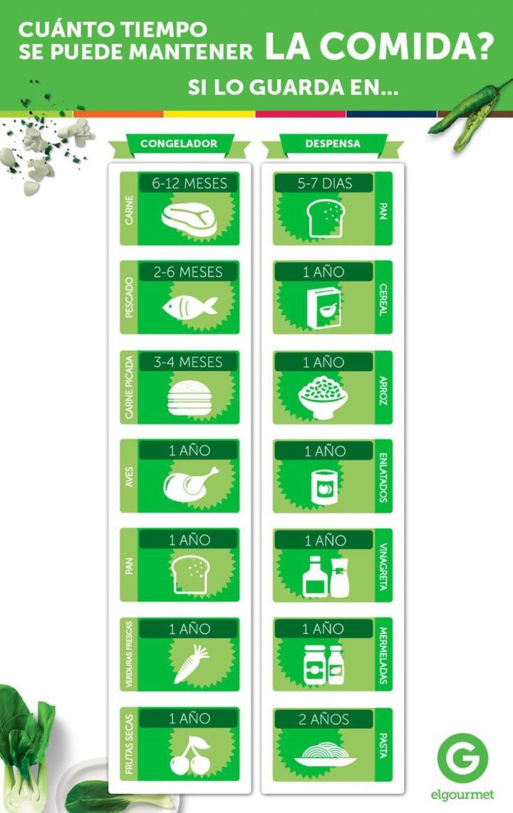 Algunos alimentos deben mantenerse en el refrigerador para ayudar a detener el crecimiento de bacterias. Dentro de este gruposeincluyen los alimentos frescos, los alimentos cocinados y loscomestibleslistos para el consumo, como postres y carnes cocidas. También existen alimentos que aguantan algo más y no requieren frío como los alimentos enlatados, las legumbres o la pasta …