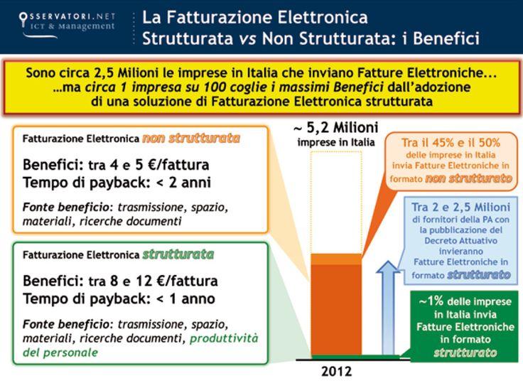 I Benefici della Fatturazione Elettronica Strutturata vs Non Strutturata