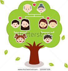 Resultado de imagen para arbol genealogico de la familia nuclear