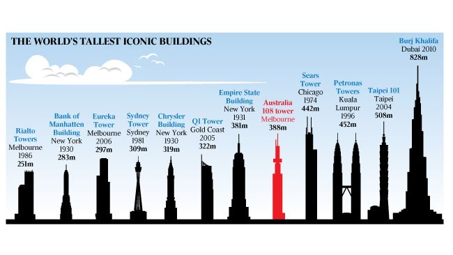 The world's tallest iconic buildings   Size Does Matter ...