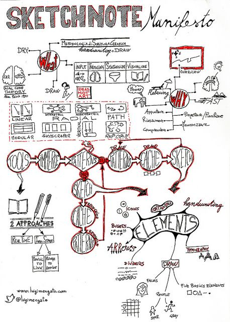 SketchNote Manifesto by Luigi Mengato, via Flickr
