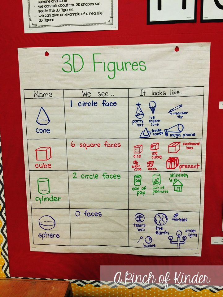 A Pinch of Kinder: Teaching 3D Figures in FDK