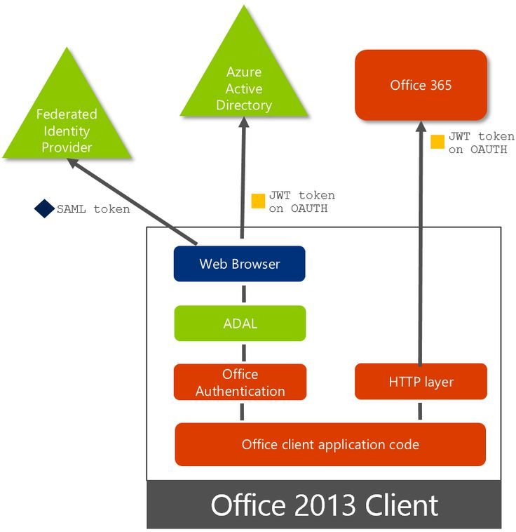 Office 2013 updated authentication enabling Multi-Factor Authentication and SAML identity providers