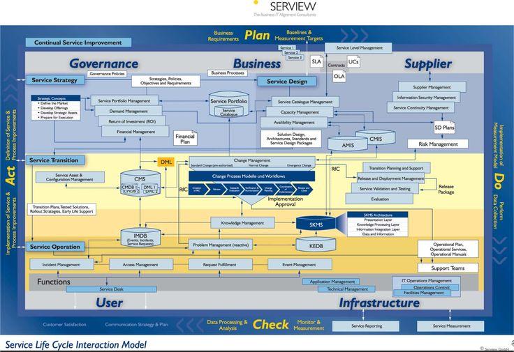 Mapa de Processos da biblioteca ITIL v3. ITIL e Serviço