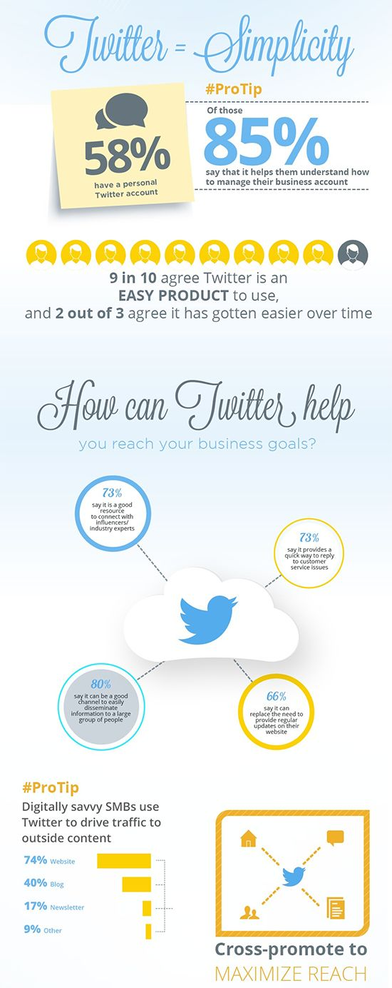 Twitter research: how to use Twitter for business. #seo #seoservicescompanies