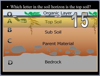 This Quiz is attached to the end of my Soil Science, Erosion, Particle Size, and Soil Conservation Lesson that I offer on TpT.     Weathering, Soil Science, Soil Conservation, Ice Ages, Glaciers Unit   This PowerPoint review game is one part of my Soil Science and Ice Ages Unit which includes a 1800+ PowerPoint roadmap full of great learning experiences that comes with homework, unit notes, videos, and much more that you can find on TpT.
