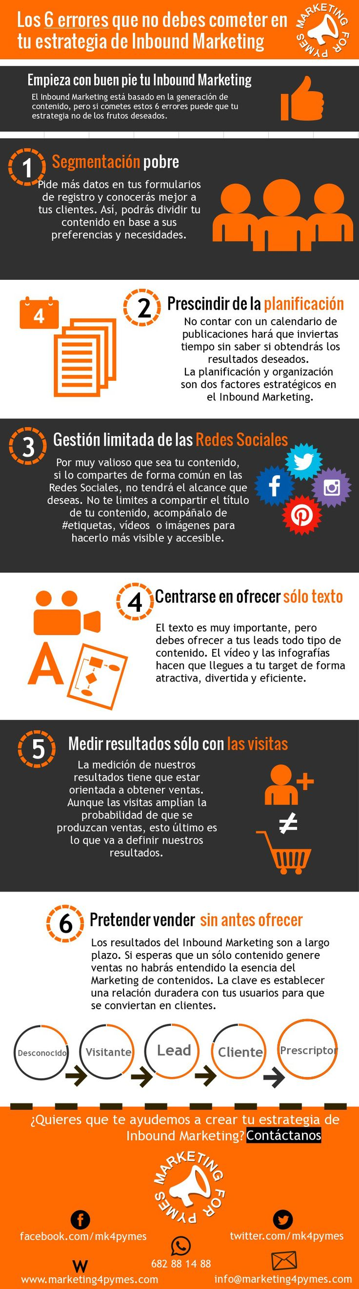 6 errores a evitar en tu estrategia de Inbound Marketing