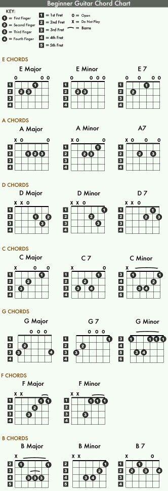 58 Best Guitar Chords Images On Pinterest Guitar Chords Guitars