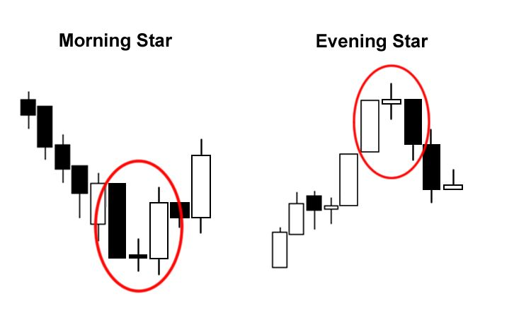 Forex Candlestick Patterns - DOUBLE CANDLESTICK, TRIPLE CANDLESTICK PATTERN