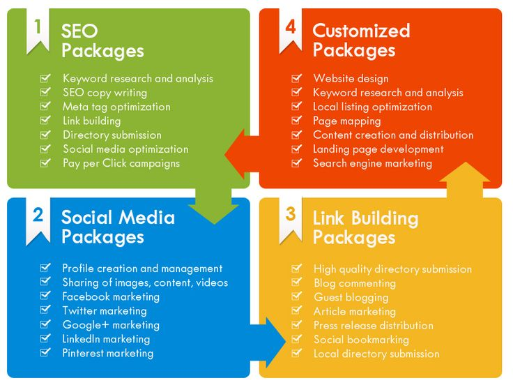 Affordable SEO Packages - Choose the One Which Suits You Best; Looking for strategic search engine optimization services? MOS SEO Services can help you!