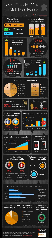 Infographie | Tour d'horizon chiffré du paysage mobile français