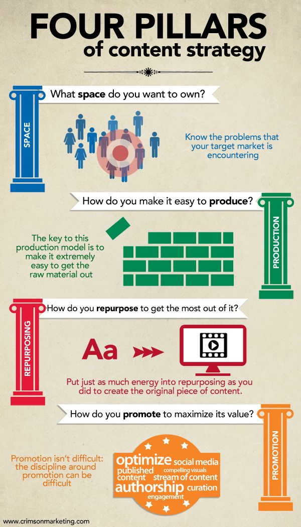 The Four Pillars of Content Strategy