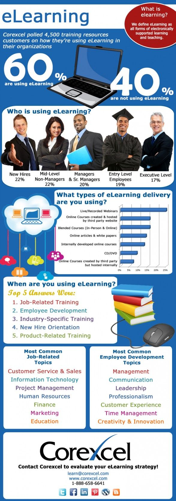 e-learning: Who, What, Where, When and How? #infograph #coolinfograph