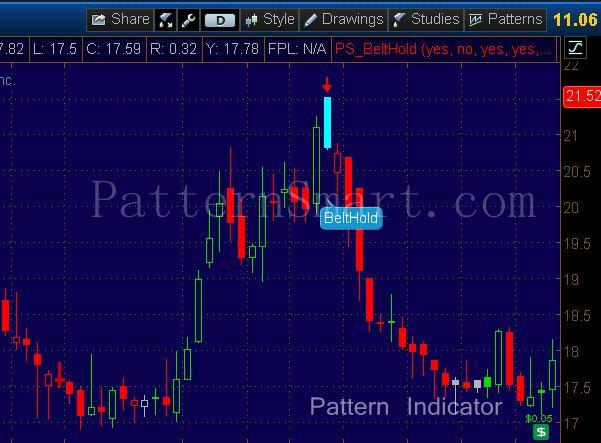 Belt Hold Pattern data mining result (2014 Daily, Bearish reversal)