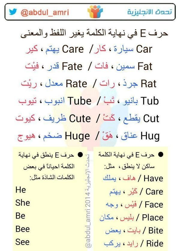 حرف E في نهاية الكلمة يغير اللفظ والمعنى Learn English Vocabulary English Language Learning Grammar English Phonics