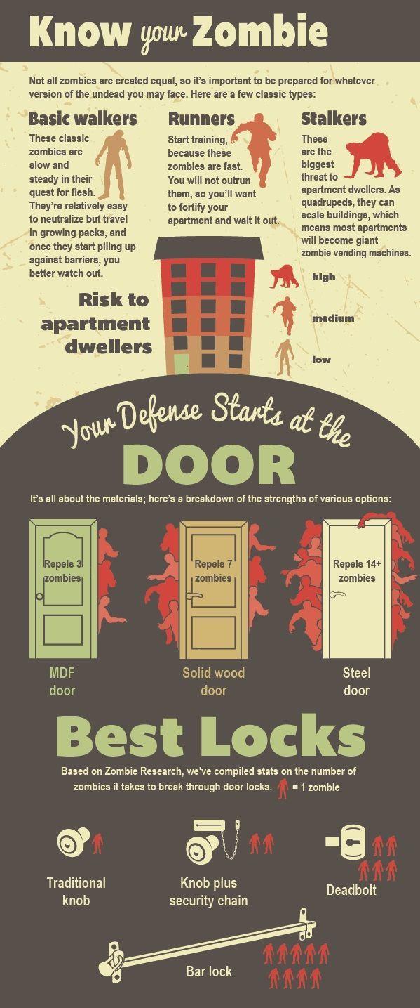 Apocalyptic home guides zombie gearzombie apocalypse survivalzombie